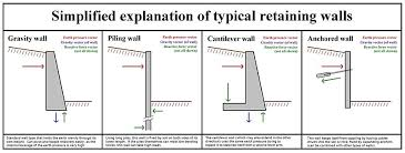 Basement Wall Design Delectable Retaining Wall Wikipedia
