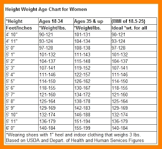 Mens Weight Chart By Age And Height Printables And Menu Within