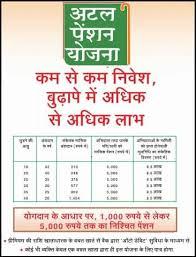 Pm Pension Yojana Chart Atal Pension Yojana Apy Scheme Apply Online Eligibility