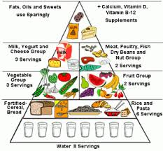 Food Group Pyramid Chart Food Triangle Chart Food Pyramid Healthy Food Choices