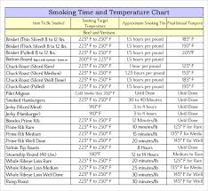 Meat Smoking Chart Pdf Cooking Times Beef Online Charts Collection