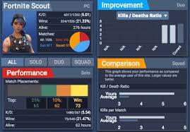 Stats Tracker For Fortnite Br Fortnite Scout