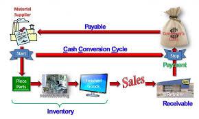 Cash Conversion Chart Cash Flow Cash Conversion Cycle Financial Soft
