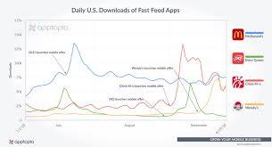 Chick Fil A Chart A Look Inside The Fast Food App War Qsr Magazine