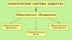 ПРАВОВЕДЕНИЕ Тема  Политическая система общества