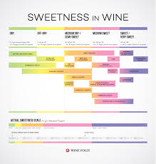 Red Wine Sweetness Chart Wines From Dry To Sweet Chart Wine Chart Wine Folly