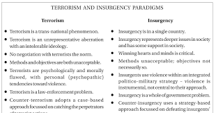 eye on the world terrorism causes impacts remedies