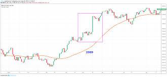 Day Trading Stocks Futures Page 5886 Traderji Com