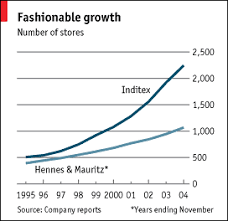 Inditex The Future Of Fast Fashion Business The Economist