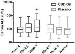 Cbd Bioavailability Chart Increase Bioavailability With