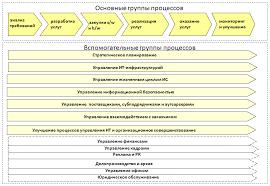 НОУ ИНТУИТ Лекция Процессный подход к управлению ИТ Эталонные  Бизнес процессы ИТ организации