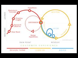Design Thinking Agile Manifesto Design Thinking And Agile