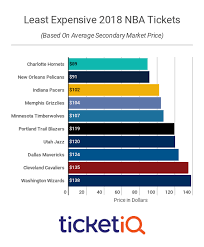 Raptors Tickets Price Chart How To Find The Cheapest Nba Tickets For The 2019 20