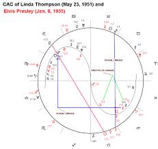 Elvis Presley Birth Chart Astrology Software With Interpretations Magi Astrology Of