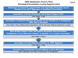 Application Of Apec Business Travel Card Abtc Acccim
