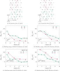 Hydrogen and vacancy clustering in zirconium - ScienceDirect