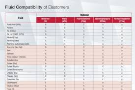 Fluid Compatibility Of Elastomers Phelps Industrial Products