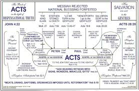 Plan Of Salvation Chart With Scriptures Beacon Ministries Grace Bible Fellowship