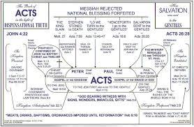 Beacon Ministries Grace Bible Fellowship