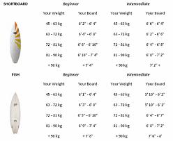 Longboard Surfboard Size Chart