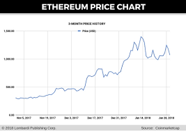 Ethereum Price Forecast 3 Causes Of This Weeks Eth Price