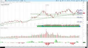 Xom Chart 2 25 2017 Exxon Mobil Xom Lower For Longer Trendy