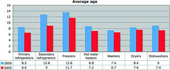 Energy Efficiency Comparison Of Different Systems And