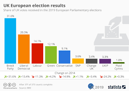 Who Is Number 1 In The Uk Charts Chart Uk European Election Results Statista