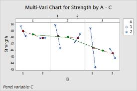 Multi Vari Chart Basics Minitab