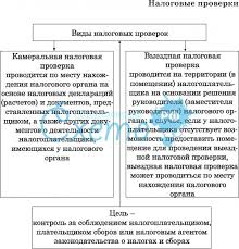 ЕГЭ Обществознание b Экономика Налоги государственный бюджет  Обществознание налоги тестирование