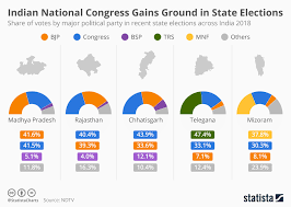 Political Party Chart Chart Indian National Congress Gains Momentum In State