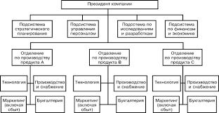 Курсовая работа Корпоративное управление в акционерном обществе  1 5 Организационные структуры управления корпорацией