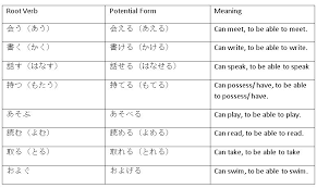 form of be verb potential verb