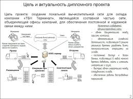 Локальная вычислительная сеть компании ТБН Терминал online  Цель и актуальность дипломного проекта Цель проекта создание локальной вычислительной сети для склада компании ТБН Терминал являющейся составной частью
