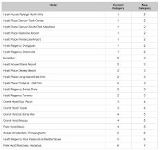 Hyatt Passport Points Chart Magic Of Miles Hyatts 2015 Award Chart Update Magic Of Miles