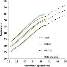 Fenton Preterm Growth Chart Girl A Systematic Review And Meta Analysis To Revise The Fenton