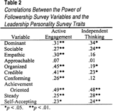 leadership and followership same animal different spots correlations between the power of followership survey variables and the leadership personality survey