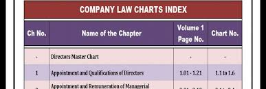 Ca Final Company Law Charts By Ca Swapnil Patni Sir Ca