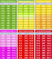 Blood Sugar Chart For Toddlers Cat Blood Sugar Levels Chart Toddler Blood Sugar Levels