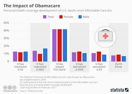 Chart Did Americans Feel The Impact Of Obamacare Statista