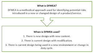 Failure Mode What Is Design Failure Mode And Effects Analysis Dfmea
