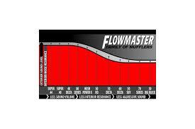 Flowmaster Super 50 Series Suv Mufflers