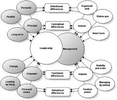 differentiating leadership from management an empirical differentiating leadership from management an empirical investigation of leaders and managers leadership and management in engineering vol 11 no 4