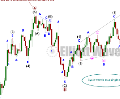 Gold Elliott Wave Charts Home Of Gold Elliott Wave And Technical Analysis By Lara