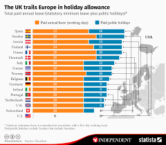 Weekly Allowance Chart Chart The Uk Trails Europe In Holiday Allowance Statista