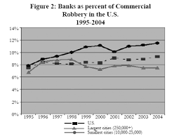 center for problem oriented policing problem guides bank robbery banks as percent of commercial robbery in the united states 1995 2004