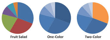 Professional Pie Chart Colors How Colors Can Make Your Powerpoint Charts More Digestible