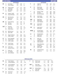 Byu Football Depth Chart Heading Into Utah Vanquish The Foe