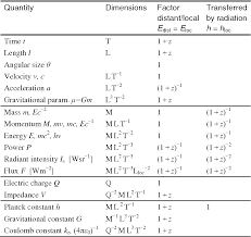 Table 2 From From Magnitudes And Redshifts Of Supernovae Their