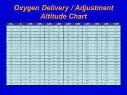 Flight Physiology 101 Jeremy Maddux Nremtp Ppt Download